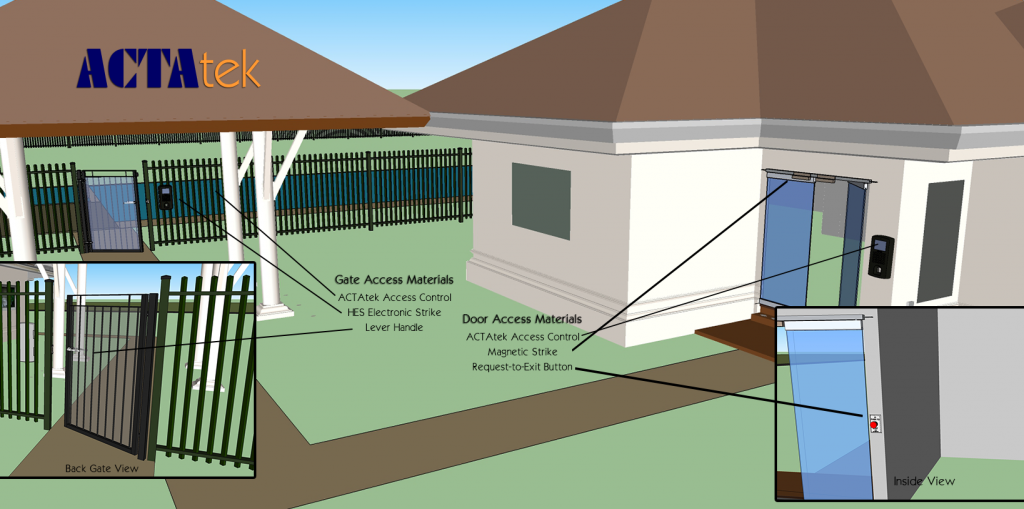 Access Control Materials Diagram